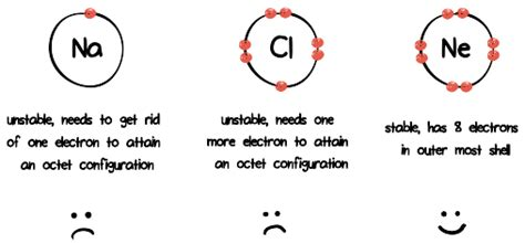 7 I Would To See In A Bond by How Do Aqueous Solutions Of Ionic And Molecular Compounds