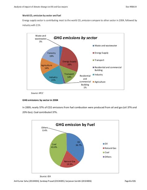 Mba 601 Discussion And Gas Companies by Analysis Of Environmental Impact On Gas Company