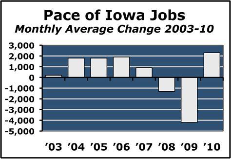 Iowa Number Search Iowa Unemployment Search Dizijobs