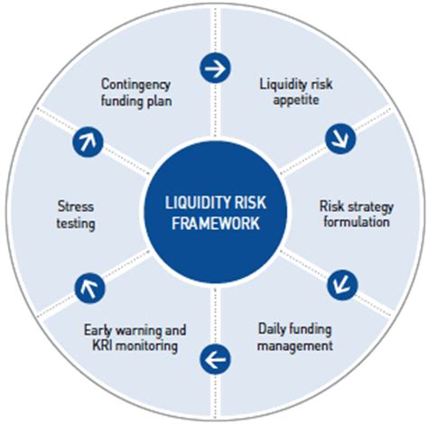 capital management and liquidity risk standard bank image gallery liquidity risk