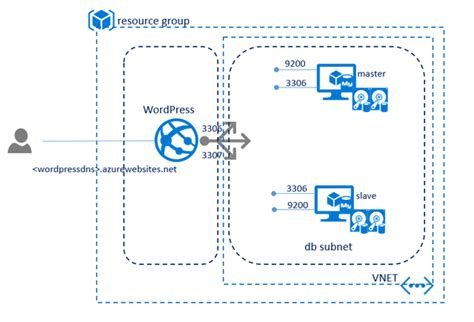 layout design and queue management wordpress on azure app service backed by mysql virtual