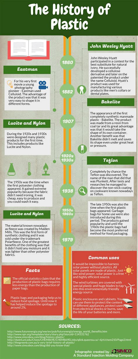 the history of the history of plastic infographic simco disclosures