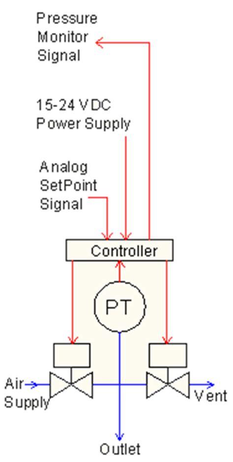 air pressure regulator diagram how electronic pressure regulators work equilibar