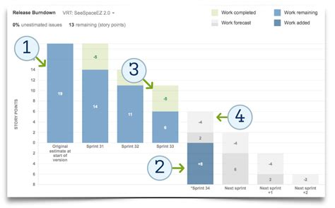 Manage Scope With The New Release Burndown Chart Atlassian Blog Jira Velocity Template