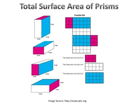total area total surface area of prisms