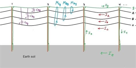 what is the magnitude of current in the ground wire of a