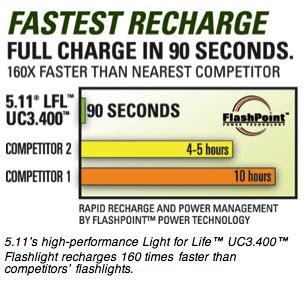 ultracapacitor hour rating 5 11 tactical no battery light sets new standard gun digest