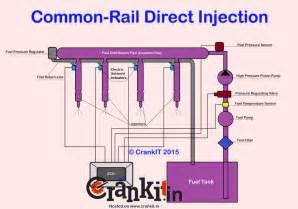 Fuel System Explained Common Rail Direct Injection Crdi Technology Explained