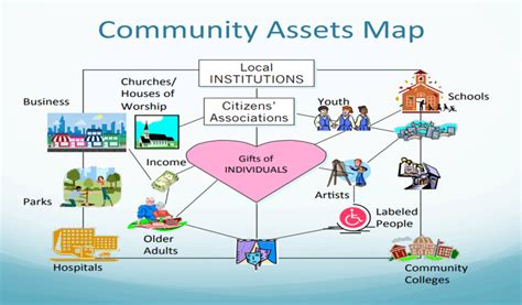 Asset Mapping Template Pictures To Pin On Pinterest Pinsdaddy Community Resource Mapping Template