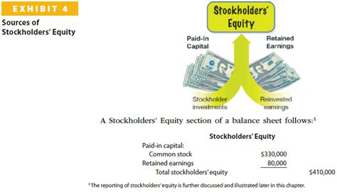 prepare the stockholders equity section of the balance sheet below is the stockholders equity section of the b