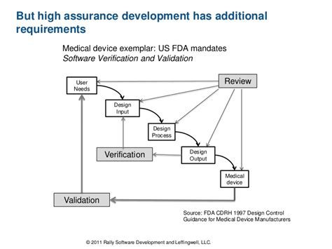 design validation definition fda agile practices proven in highly regulated environments by