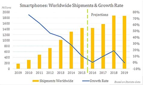 the evolution of smartphone markets: where growth is going
