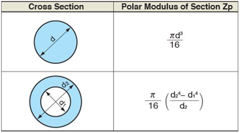 section modulus of pipe formula define section modulus 28 images ctc mtc 222 strength