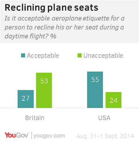 recline is the opposite of yougov british people object to reclining plane seats