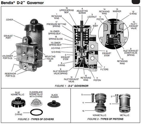 Haldex D2 Governor Service Data