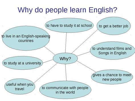 why do people презентация quot why do people learn english quot скачать бесплатно