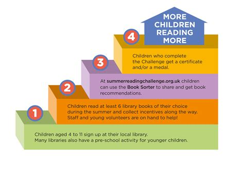 Step By Step Readings In For Iain Students Azhar Arsyad resources for schools reading agency