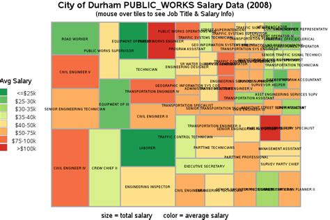 Durham Mba Salary by City Of Durham Public Works Salary Data 2008
