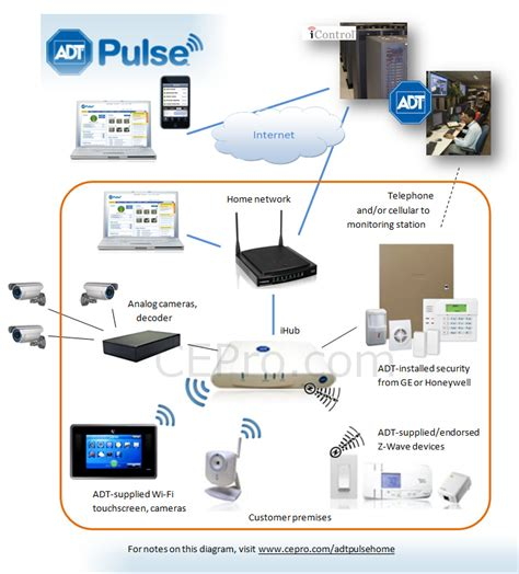 adt authorized dealers can start selling pulse with