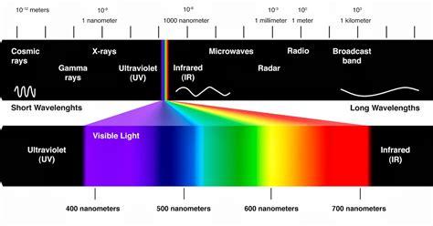 jenis jenis spektrum gelombang elektromagnetik  fungsinya