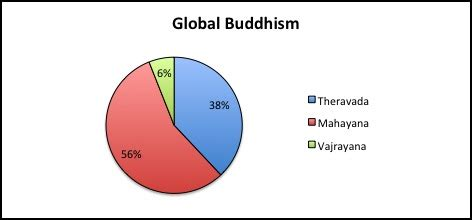 buddhist demographics & denominations (part four