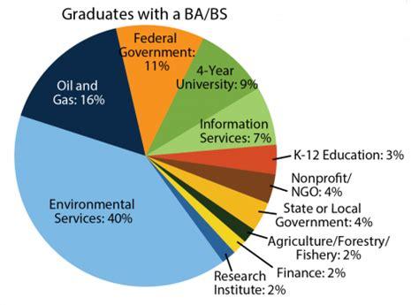 industries hiring recent geoscience graduates in 2015