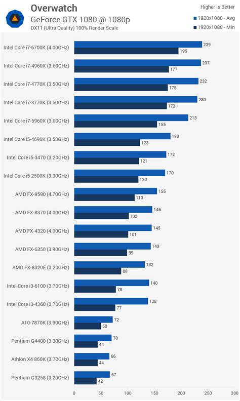 cpu bench mark overwatch benchmarked graphics cpu performance tested gt benchmarks cpu performance