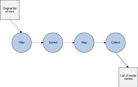 pipeline pattern java exle java 8 idioms function composition and the collection