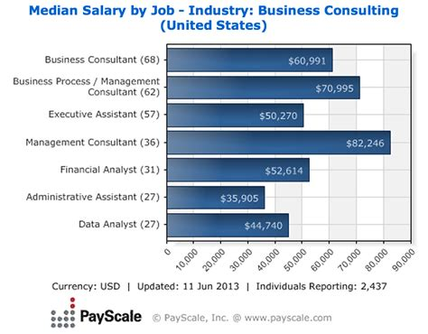 Mba Management Consulting Salary by Financial Analyst Career Path Pay Scale Sle List