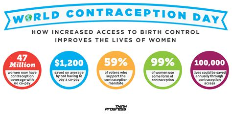 Contraception Techniques From Back In The Day by World Contraception Day Highlights How Obamacare Is