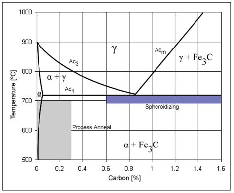 carbon content steel carbon steel simple the free encyclopedia