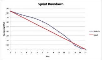 scrum burndown chart template sprint burndown reports charts international scrum