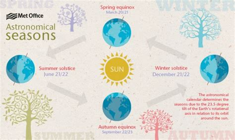spring start when does spring start in 2016 spring equinox in the uk