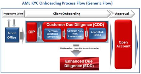 AML KYC Onboarding Lifecycle Process Flow   2018 Guide