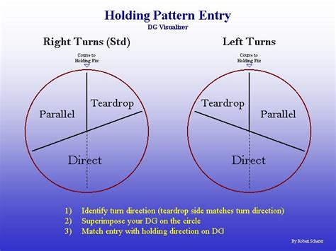 holding pattern rule of thumb aviation