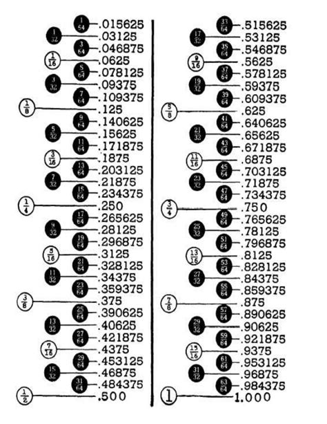 fracciones en pulgadas fraction convertion table tabla de conversiones de