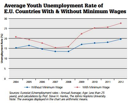employment and unemployment among youth summary let the data speak the truth behind minimum wage laws