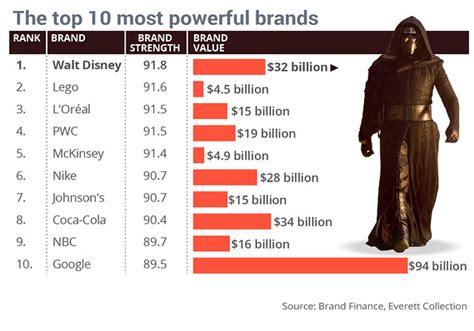 wars makes disney the galaxy s most powerful brand marketwatch