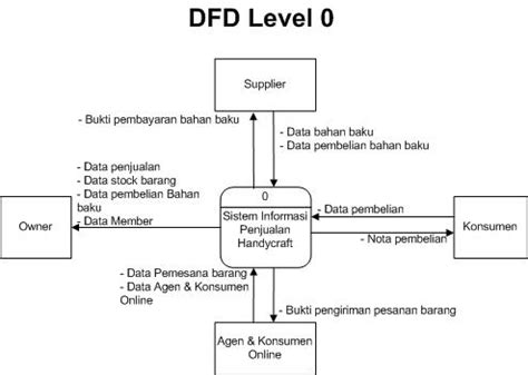 cara membuat dfd level membuat data flow diagram level welcome to dira s blog sistem informasi penjualan data