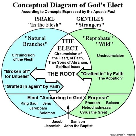 gods diagram salvation bible q a