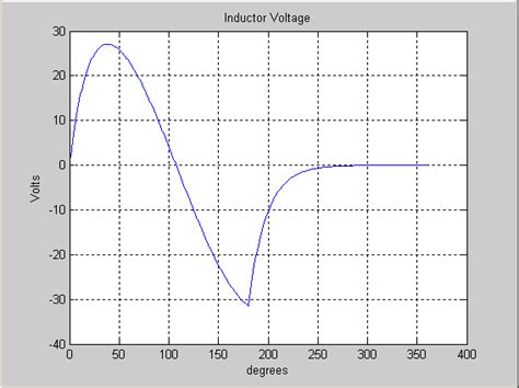 nonlinear inductor simpowersystems simulate inductor in matlab 28 images design and simulation of half wave rectifier on matlab