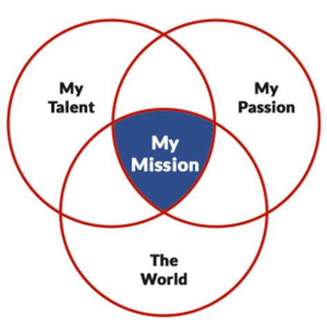what s a venn diagram responsible dreaming what s your next career move