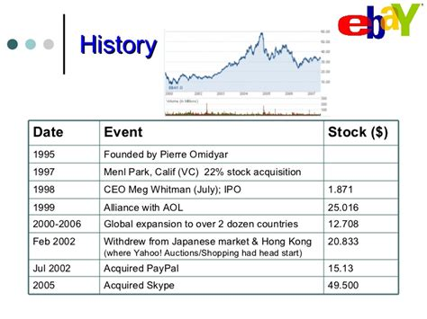 ebay shares ebay vs amazon
