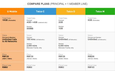 u mobile supplementary line u mobile new plan offers 10gb monthly data at rm120