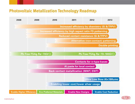 technical roadmap template photovoltaic solutions dupont usa