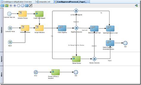 bpmn chart bpmn tutorial start guide to business process model