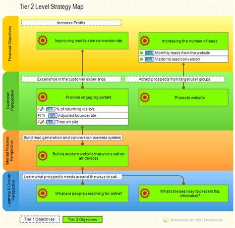 Balanced Scorecard Cascading: Make Your Strategy Resonate