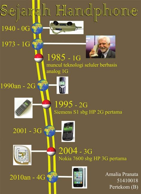Handphone Pixel Di Indonesia Sejarah Handphone Di Indonesia