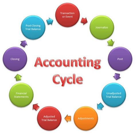diagram of the accounting cycle accounting cycle edu panel