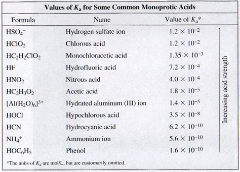 Table Of Ka Values by Values Of Ka For Some Common Monoprotic Acids Z 148